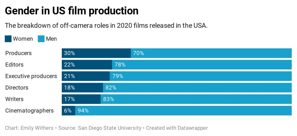 female directors graph